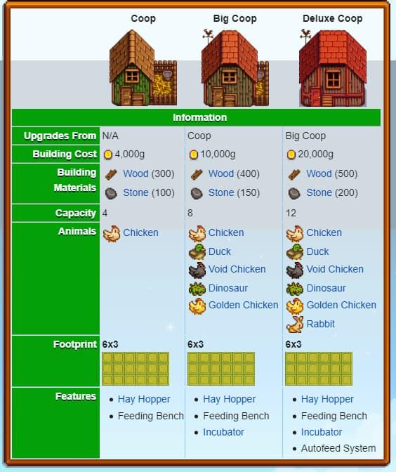 Stardew Valley barn or coop